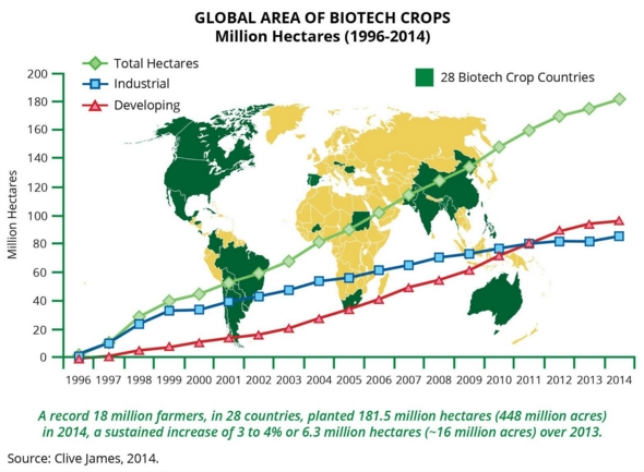 GMOs Work For Small Farmers In Developing Countries As Well As Big - Poor countries map